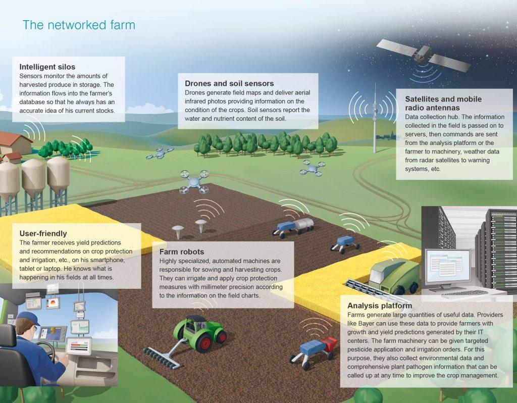 Revolución Digital en el Agro